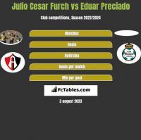 Julio Cesar Furch vs Eduar Preciado h2h player stats