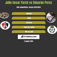 Julio Cesar Furch vs Eduardo Perez h2h player stats