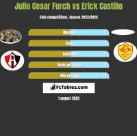 Julio Cesar Furch vs Erick Castillo h2h player stats