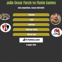 Julio Cesar Furch vs Flavio Santos h2h player stats
