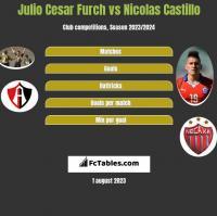 Julio Cesar Furch vs Nicolas Castillo h2h player stats