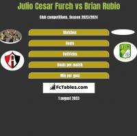 Julio Cesar Furch vs Brian Rubio h2h player stats