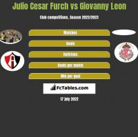 Julio Cesar Furch vs Giovanny Leon h2h player stats
