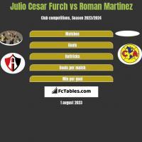 Julio Cesar Furch vs Roman Martinez h2h player stats