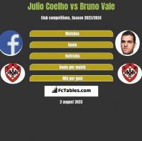Julio Coelho vs Bruno Vale h2h player stats