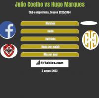 Julio Coelho vs Hugo Marques h2h player stats