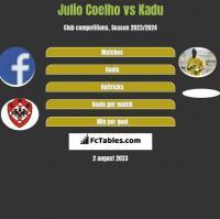 Julio Coelho vs Kadu h2h player stats