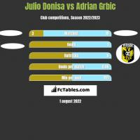 Julio Donisa vs Adrian Grbic h2h player stats