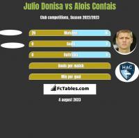 Julio Donisa vs Alois Confais h2h player stats