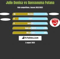 Julio Donisa vs Guessouma Fofana h2h player stats