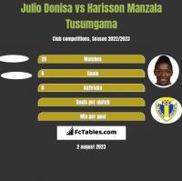 Julio Donisa vs Harisson Manzala Tusumgama h2h player stats