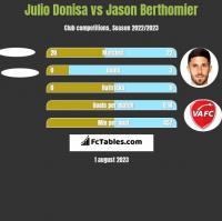 Julio Donisa vs Jason Berthomier h2h player stats