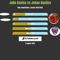Julio Donisa vs Johan Gastien h2h player stats