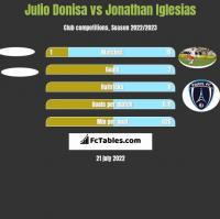 Julio Donisa vs Jonathan Iglesias h2h player stats