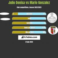 Julio Donisa vs Mario Gonzalez h2h player stats