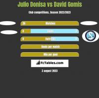 Julio Donisa vs David Gomis h2h player stats