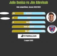 Julio Donisa vs Jim Allevinah h2h player stats