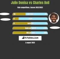 Julio Donisa vs Charles Boli h2h player stats