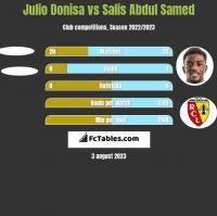 Julio Donisa vs Salis Abdul Samed h2h player stats