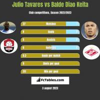 Julio Tavares vs Balde Diao Keita h2h player stats