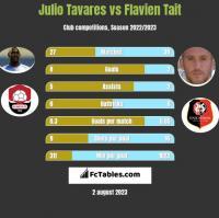 Julio Tavares vs Flavien Tait h2h player stats