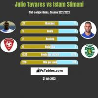 Julio Tavares vs Islam Slimani h2h player stats