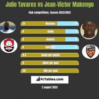Julio Tavares vs Jean-Victor Makengo h2h player stats