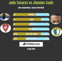 Julio Tavares vs Jhonder Cadiz h2h player stats