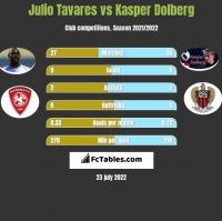 Julio Tavares vs Kasper Dolberg h2h player stats