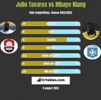 Julio Tavares vs Mbaye Niang h2h player stats