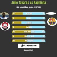 Julio Tavares vs Raphinha h2h player stats