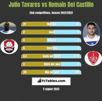 Julio Tavares vs Romain Del Castillo h2h player stats