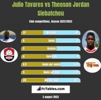 Julio Tavares vs Theoson Jordan Siebatcheu h2h player stats