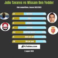 Julio Tavares vs Wissam Ben Yedder h2h player stats