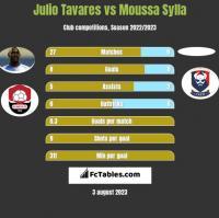 Julio Tavares vs Moussa Sylla h2h player stats