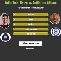 Julio Vela-Alvizu vs Guillermo Allison h2h player stats