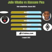 Julio Villalba vs Alassane Plea h2h player stats