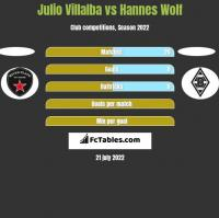 Julio Villalba vs Hannes Wolf h2h player stats