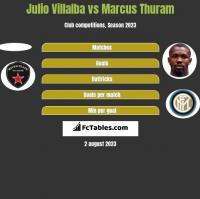Julio Villalba vs Marcus Thuram h2h player stats