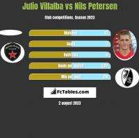 Julio Villalba vs Nils Petersen h2h player stats