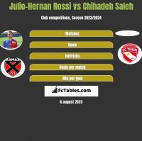 Julio-Hernan Rossi vs Chihadeh Saleh h2h player stats