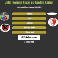 Julio-Hernan Rossi vs Gaetan Karlen h2h player stats