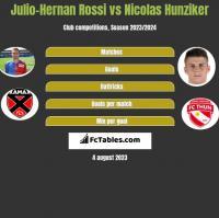 Julio-Hernan Rossi vs Nicolas Hunziker h2h player stats
