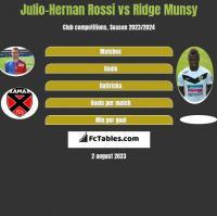 Julio-Hernan Rossi vs Ridge Munsy h2h player stats