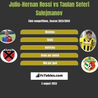 Julio-Hernan Rossi vs Taulan Seferi Sulejmanov h2h player stats