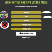 Julio-Hernan Rossi vs Liridon Mulaj h2h player stats