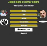 Julius Biada vs Besar Halimi h2h player stats
