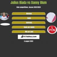 Julius Biada vs Danny Blum h2h player stats