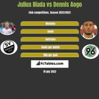 Julius Biada vs Dennis Aogo h2h player stats