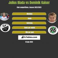 Julius Biada vs Dominik Kaiser h2h player stats